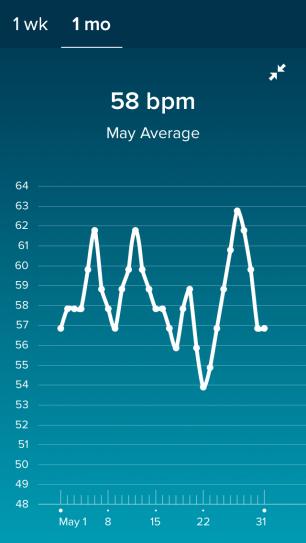 Average RHR May 2018