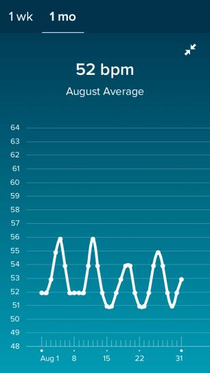 Average RHR August 2018